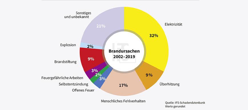 Brandursachenstatistik 2003-2019