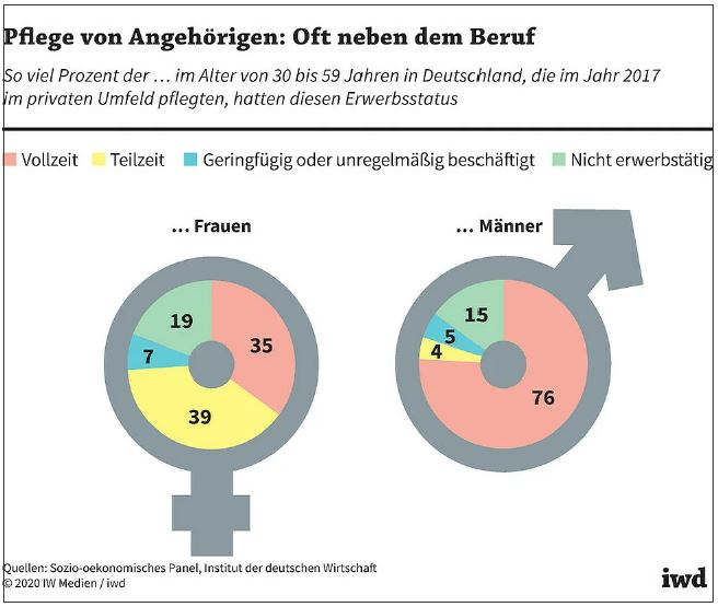 BGM - Berufsstatus nach Geschlecht 2017